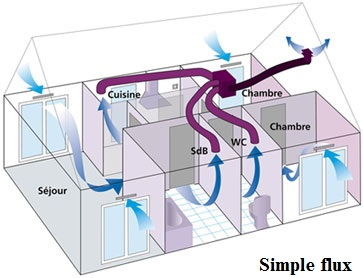 schema ventilation simple flux